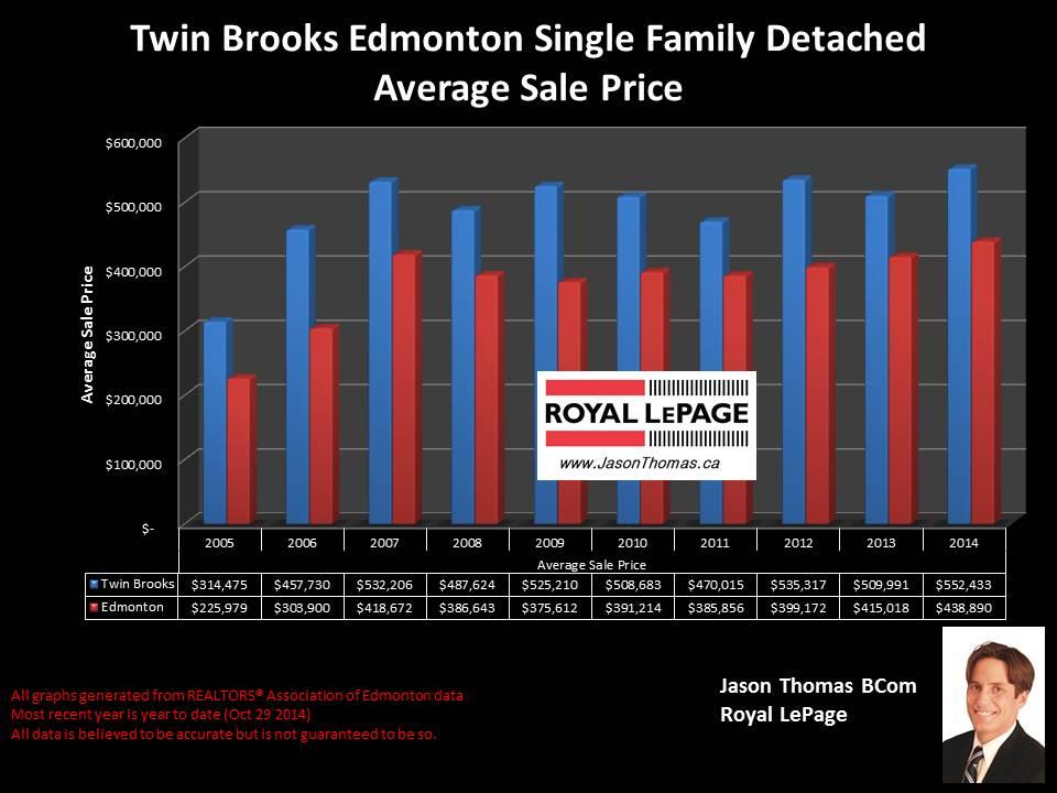 Twin Brooks home sale price graph