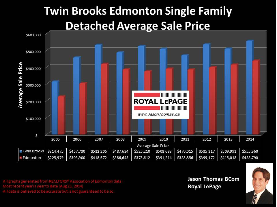 Twin Brooks homes for sale