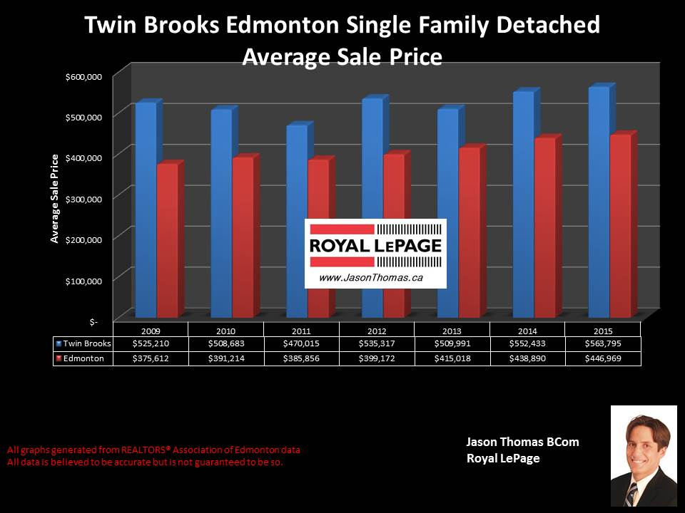 Twin Brooks home selling prices