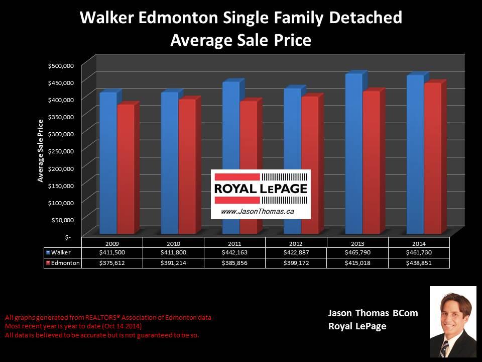 Walker homes for sale in Edmonton