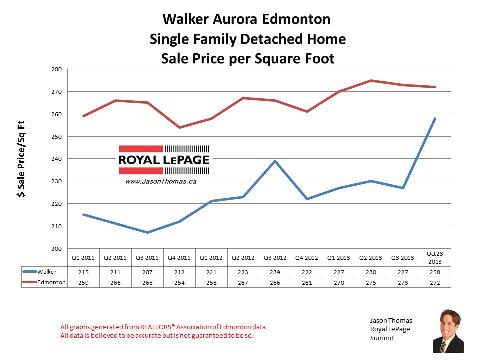 Walker Lakes Aurora home sale prices