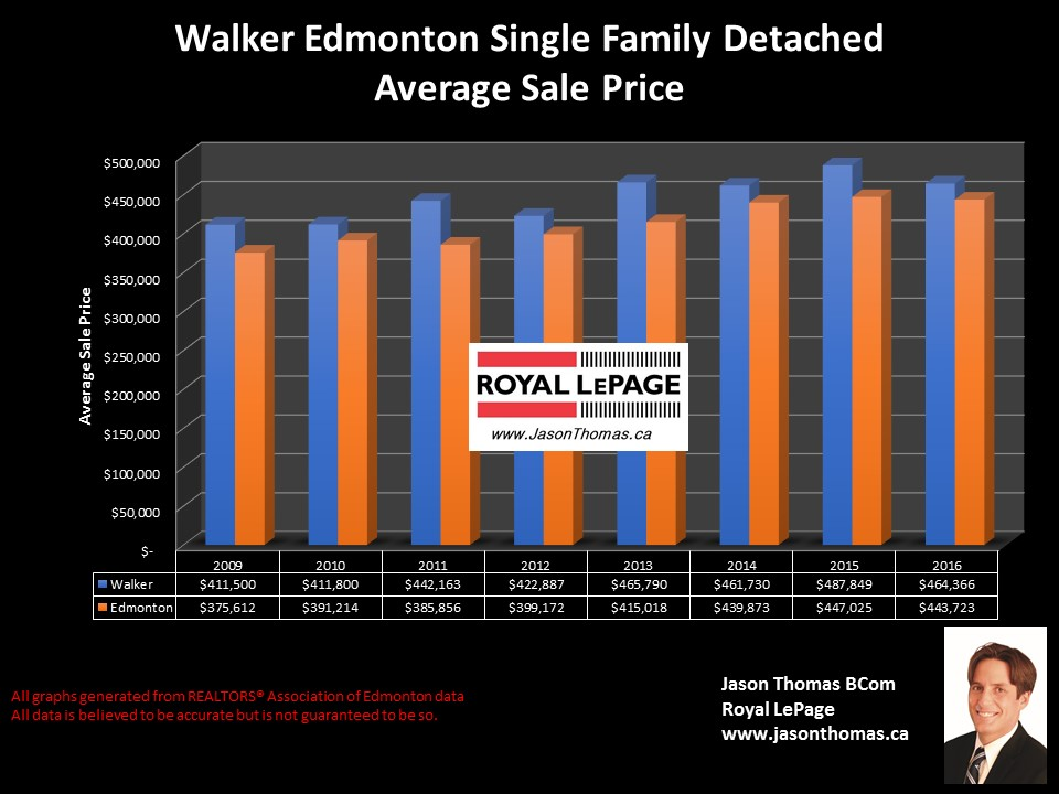Walker Lake homes sold price graph in Edmonton