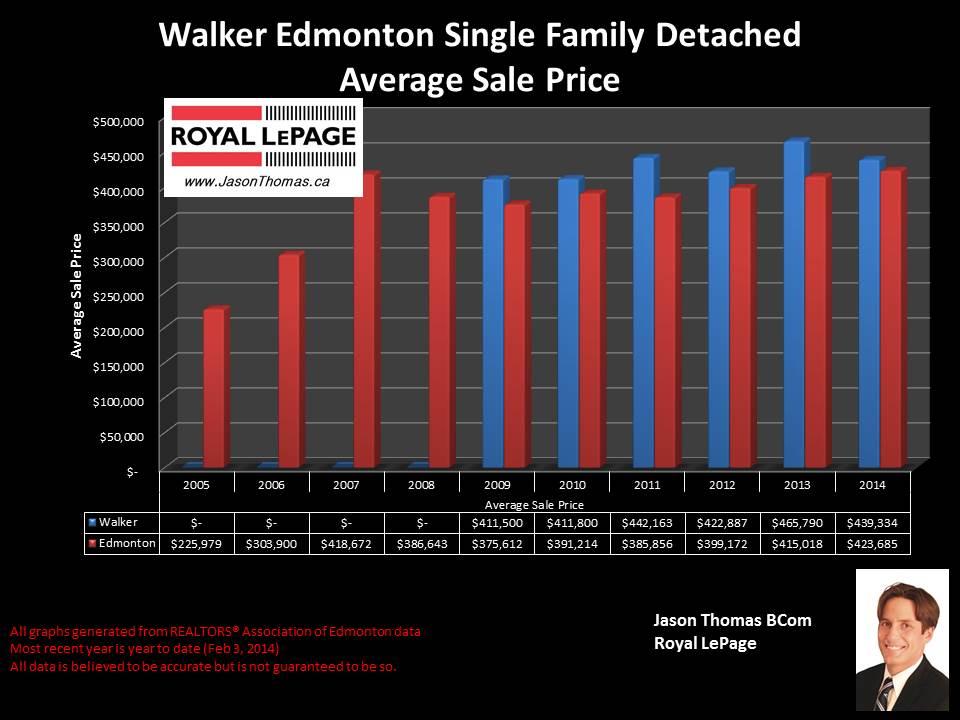 Walker homes for sale