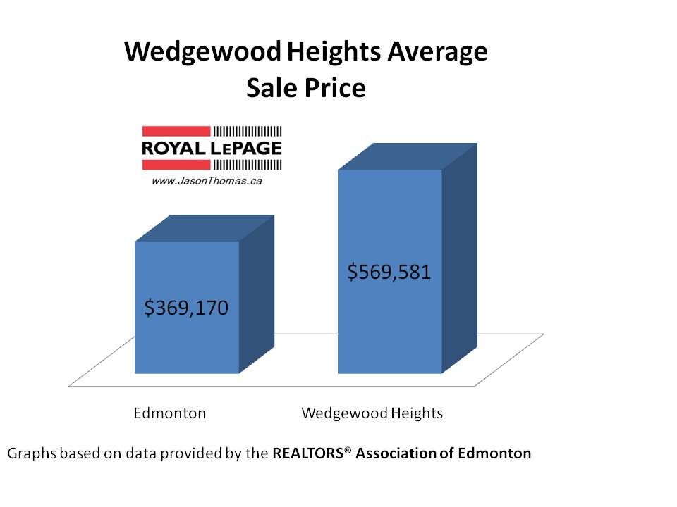 Wedgewood Heights average sale price Edmonton