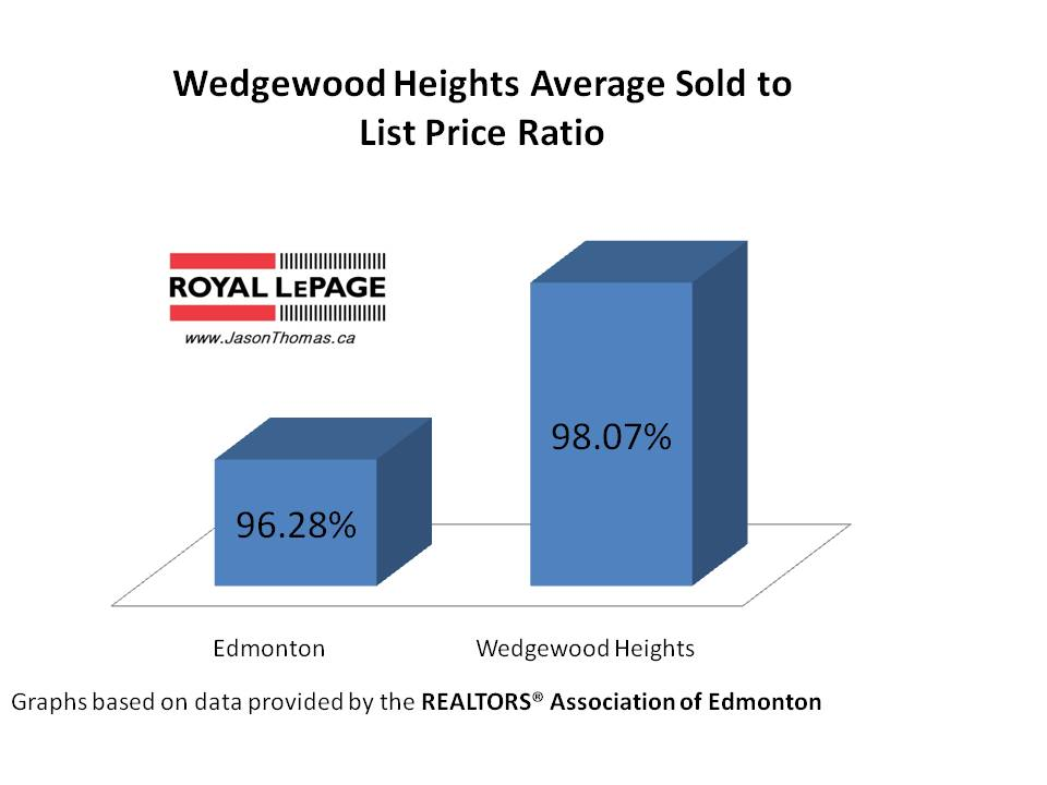 Wedgewood heights average sold to list price ratio
