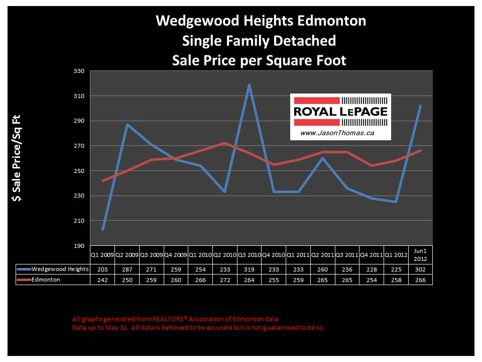 Wedgewood Heights edmonton real estate sale price graph
