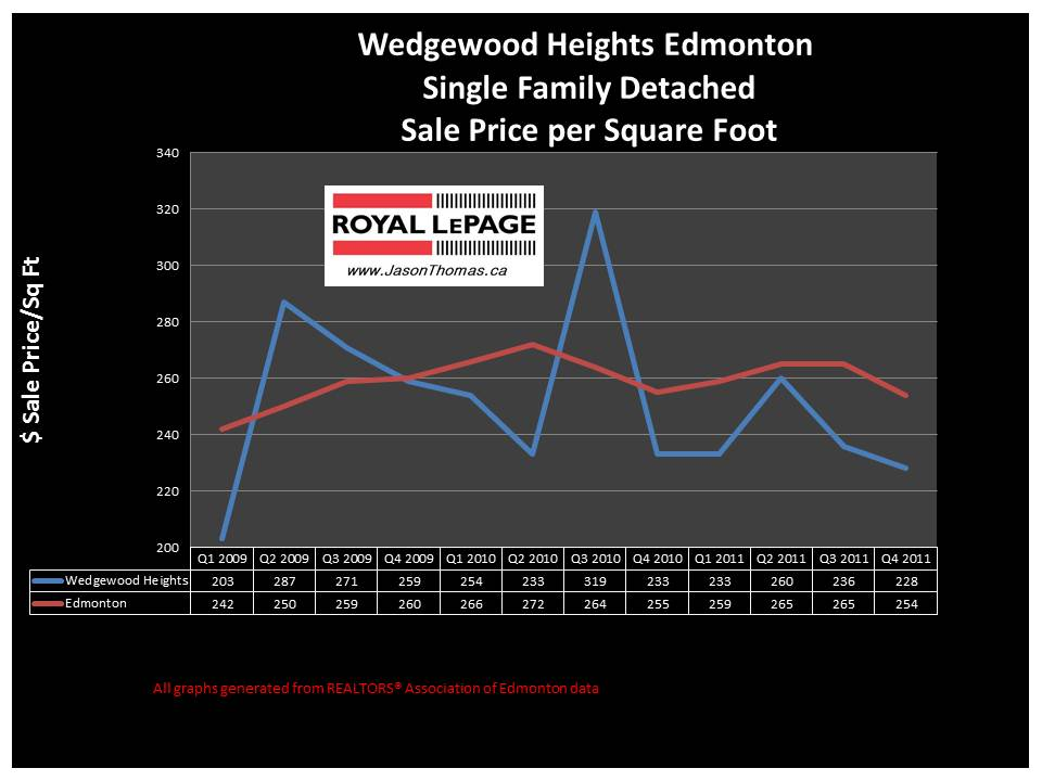 Wedgewood Heights edmonton real estate house price graph