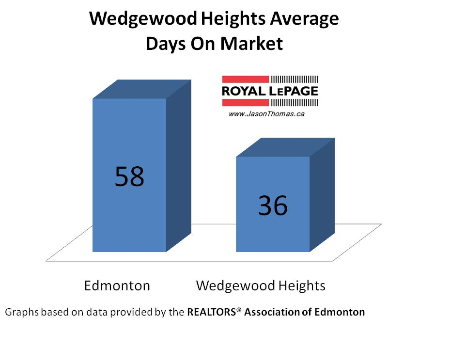 Wedgewood Heights average days on market Edmonton