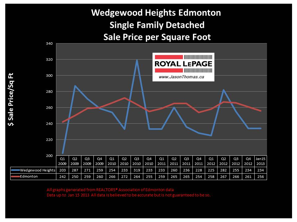 Wedgewood Heights Home sale price chart 2013