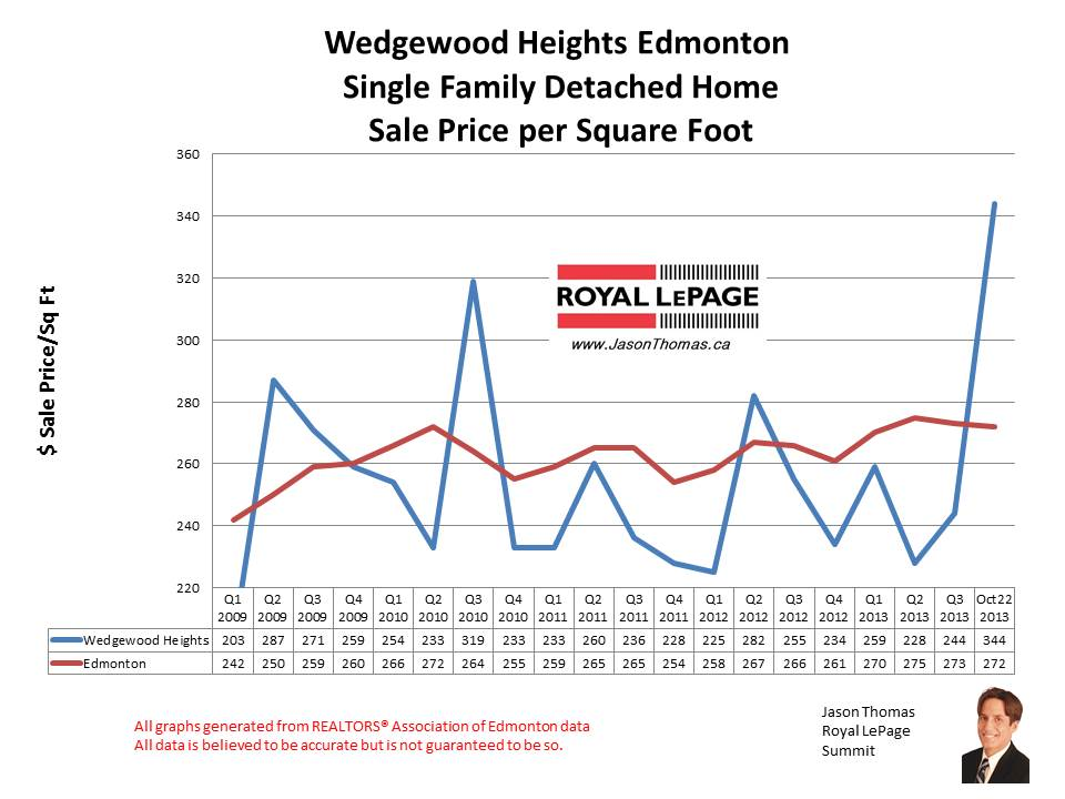 Wedgewood Heights home sales