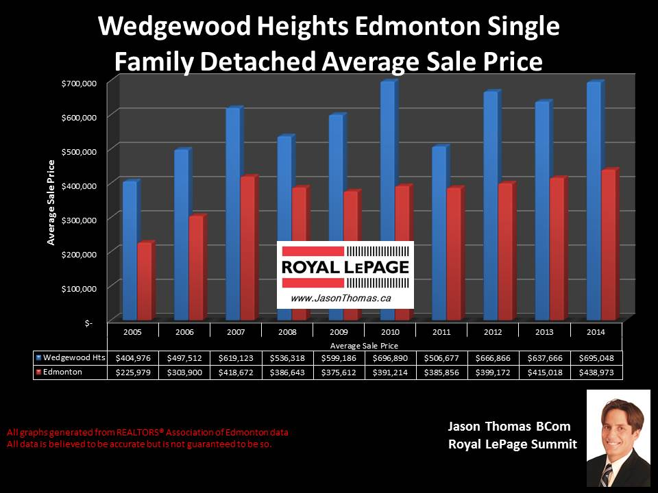 Wedgewood Heights homes for sale in Edmonton