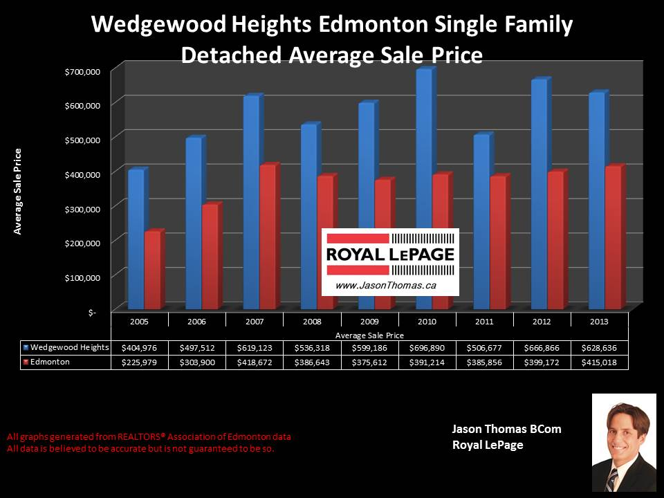 Wedgewood Heights homes for sale