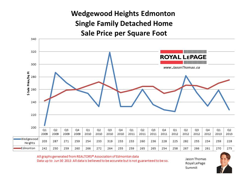 Wedgewood Heights real estate sale price