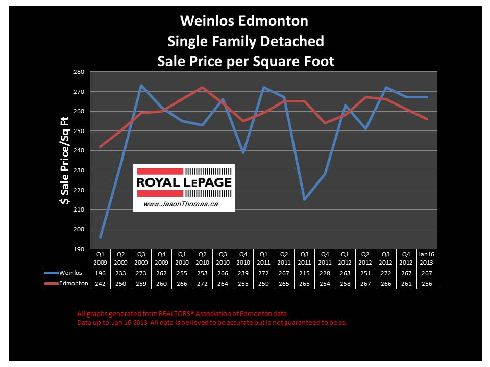 Weinlos Millwoods real estate prices