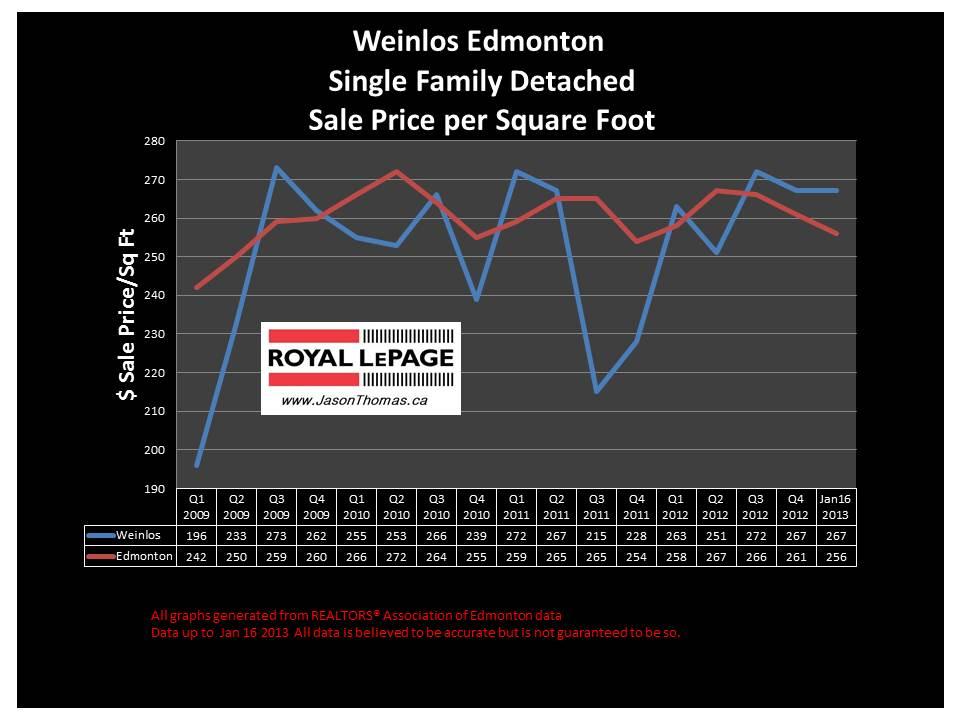 Weinlos Millwoods real estate prices