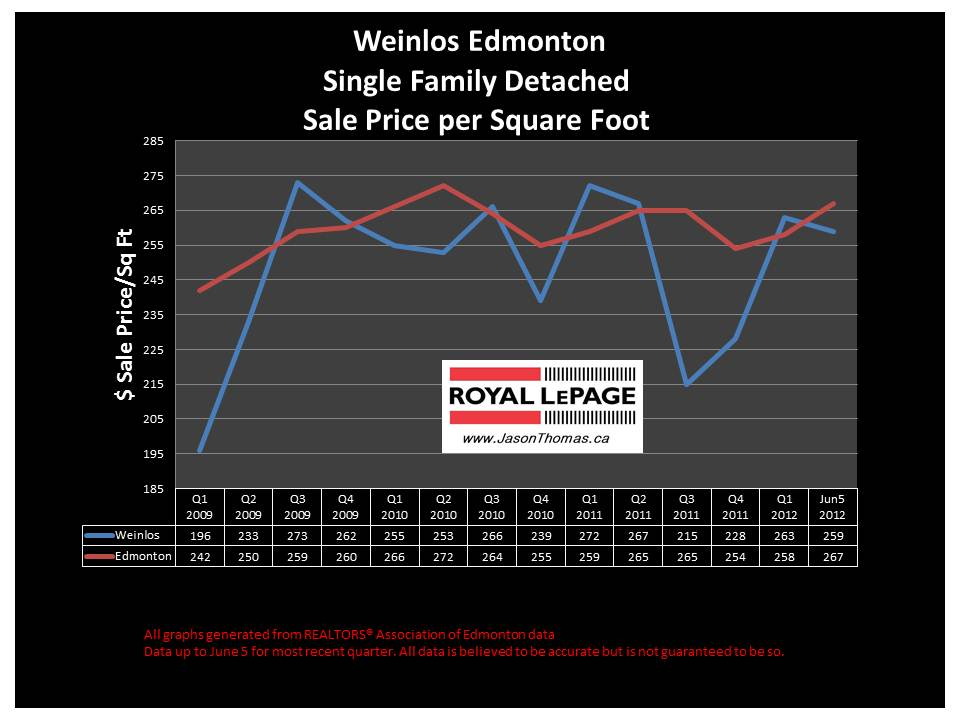 Weinlos Millwoods real estate sold price graph