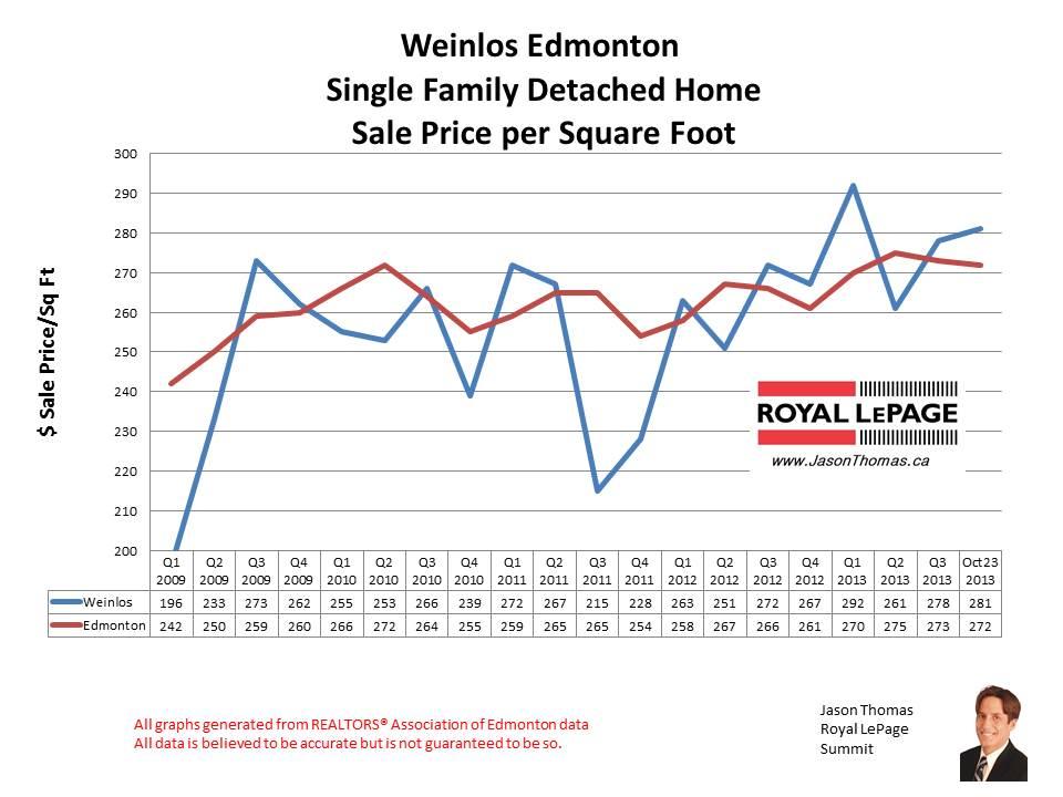 Weinlos Millwoods home sales