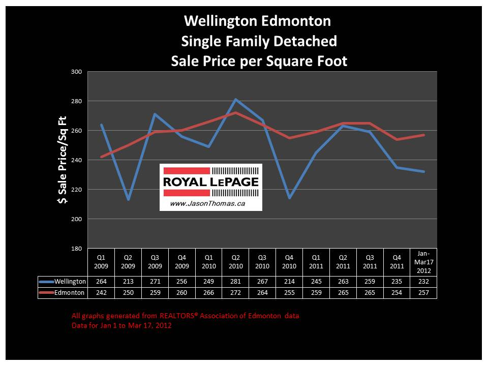 Wellington Edmonton real estate average sale price graph