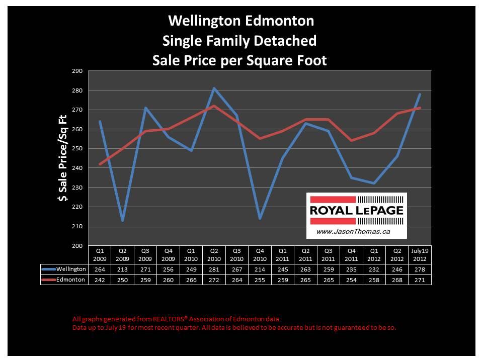 wellington northwest edmonton real estate house price graph
