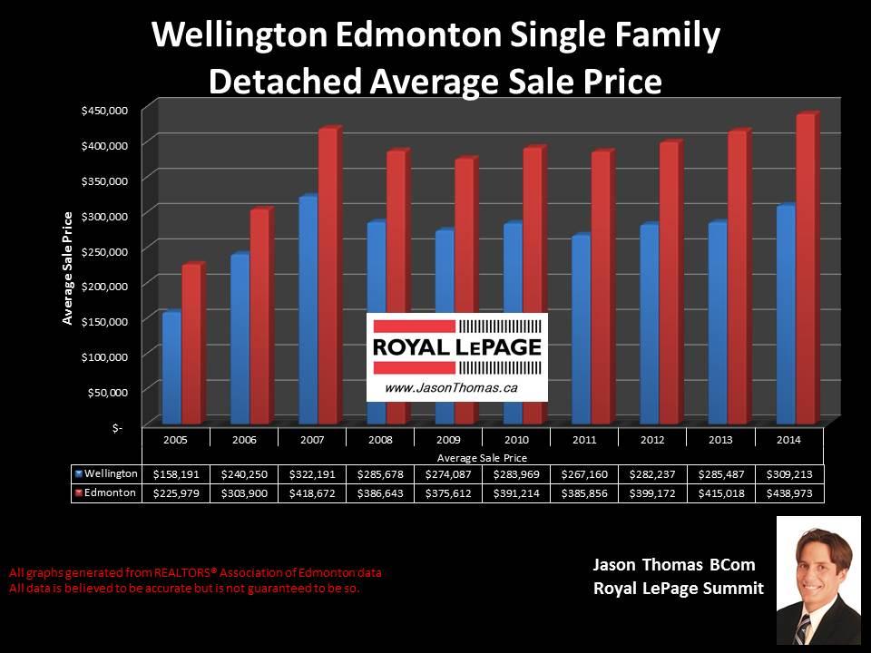 Wellington Homes for sale in Edmonton