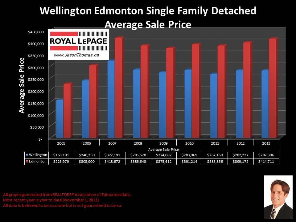 Wellington edmonton home sales