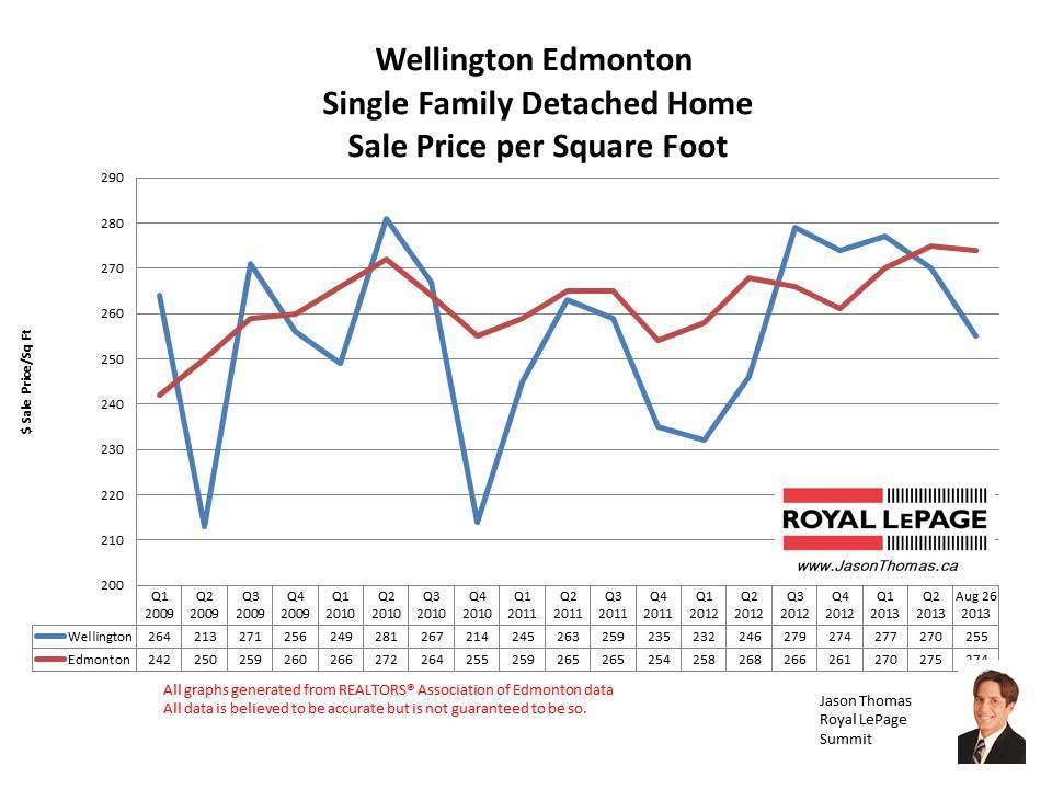 Wellington real estate sale prices