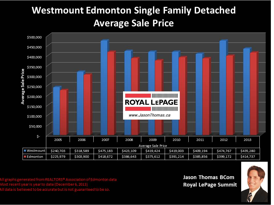 Westmount edmonton average real esate sale price graph