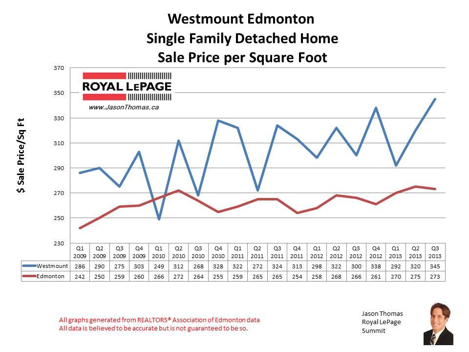 Westmount home sales