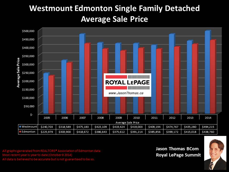Westmount Homes for sale In Edmonton