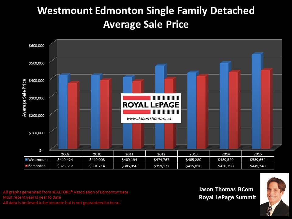 Westmount Edmonton homes for sale