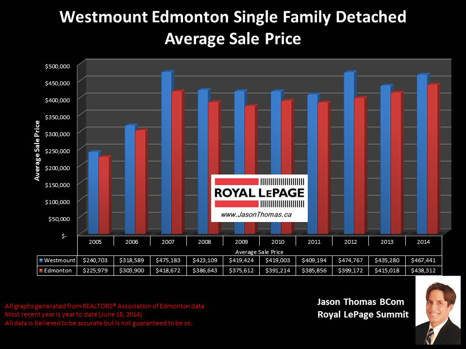 Westmount homes for sale in Edmonton