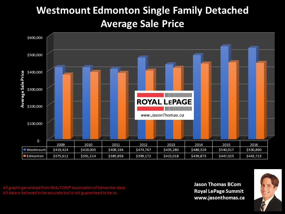 Westmount homes selling price graph in Edmonton