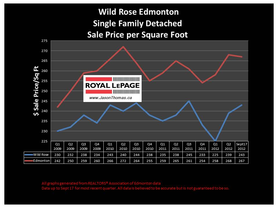 wild rose edmonton millwoods real estate graph