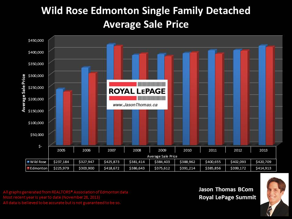 Wild Rose Edmonton average home sale price graph historical 2005 2013