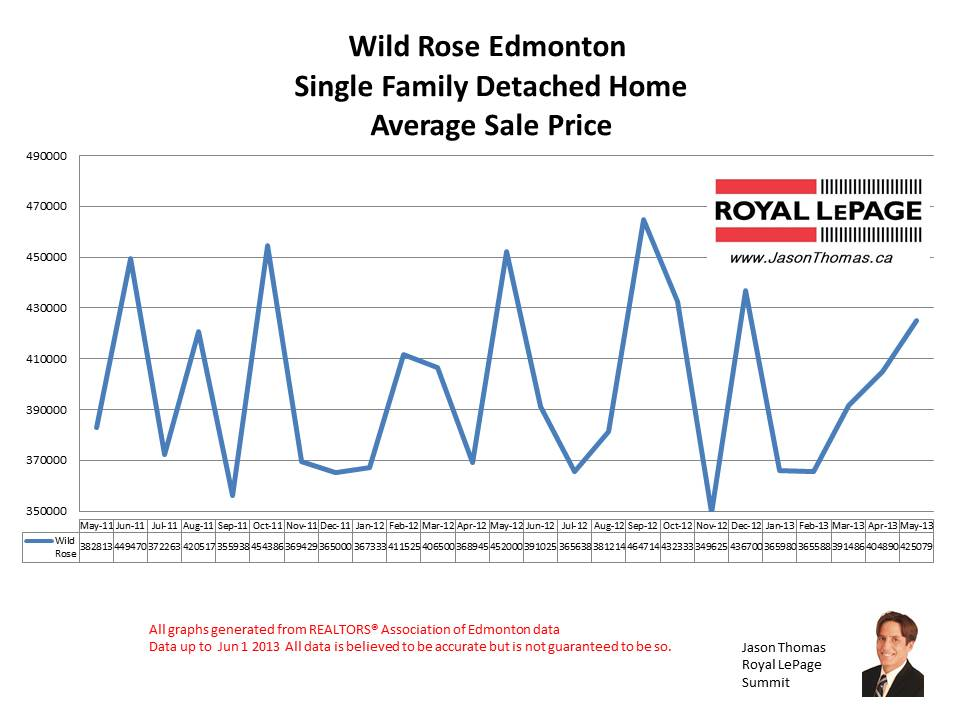Wild Rose Edmonton real estate