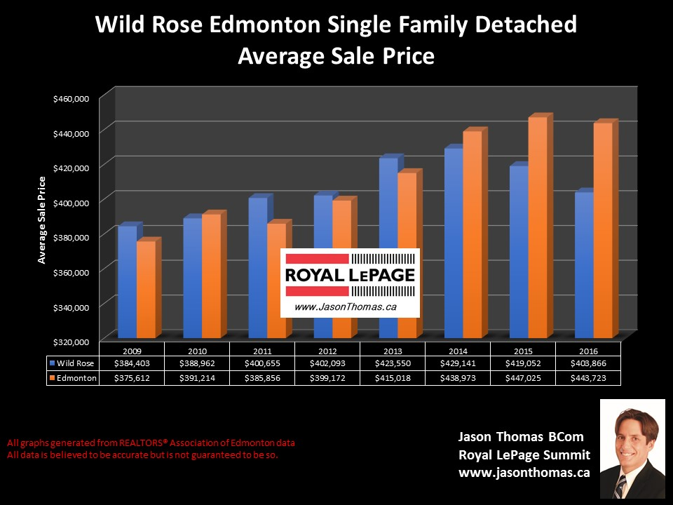 Wild  Rose homes sale price graph in Edmonton