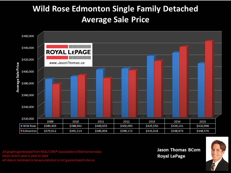 Wild Rose selling price graph edmonton
