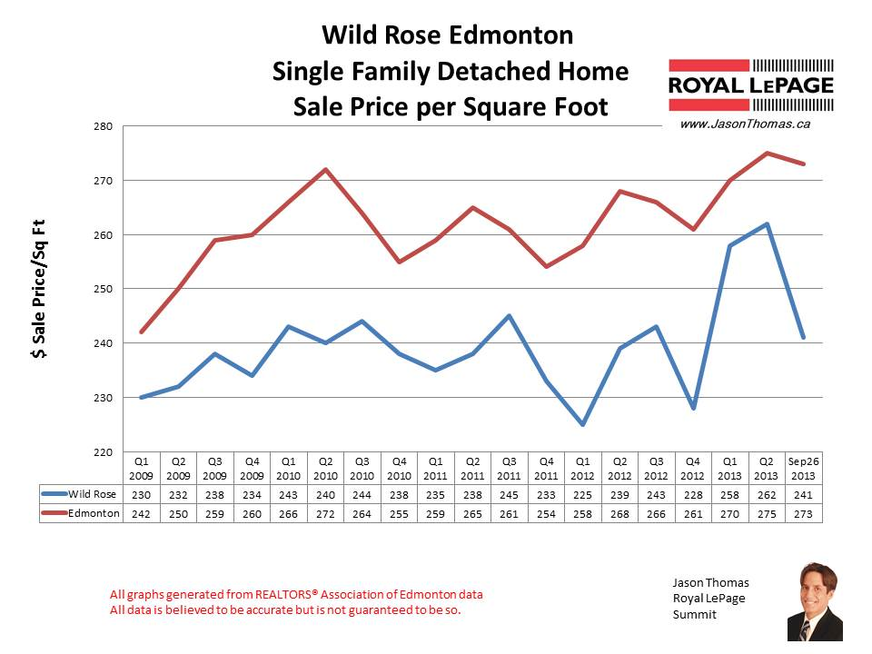 Wild Rose home sales