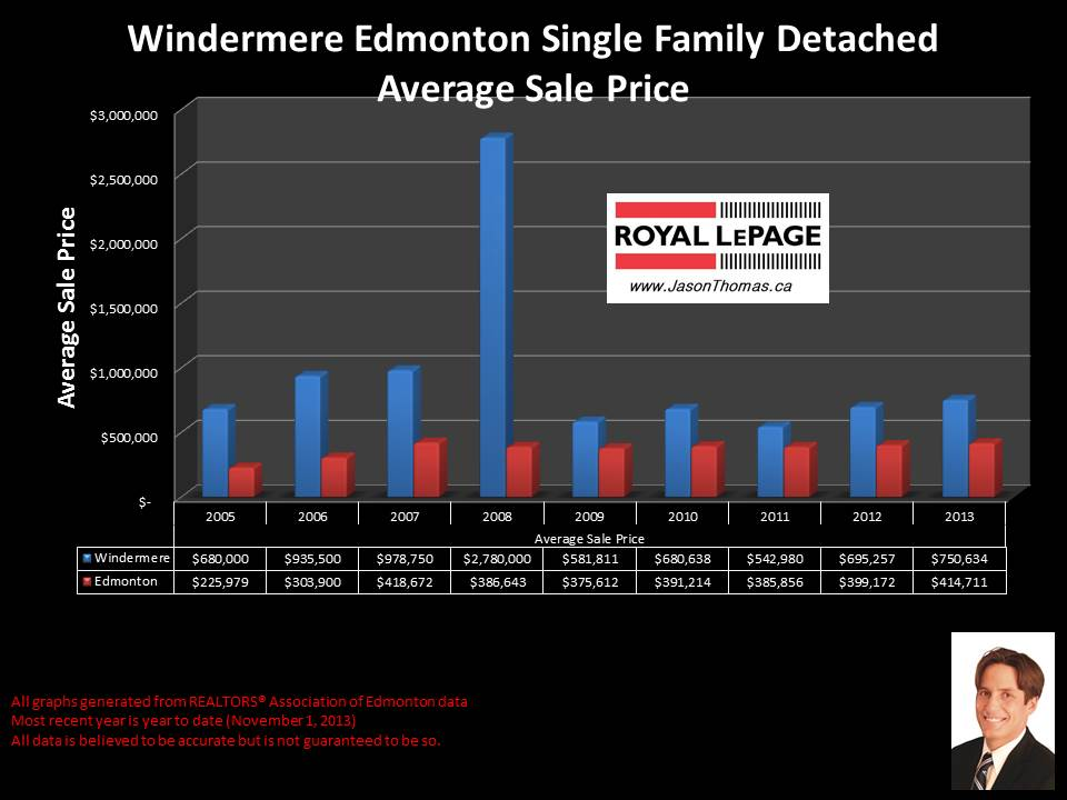 Windermere Edmonton average house sale price graph