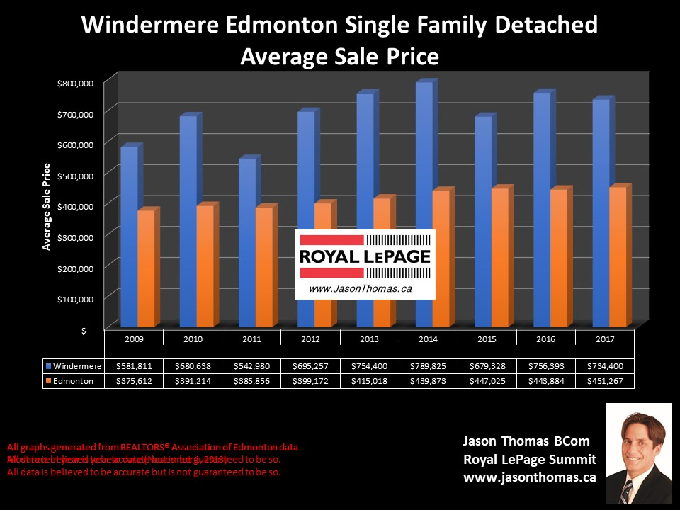 Windermere house sold price chart in Edmonton