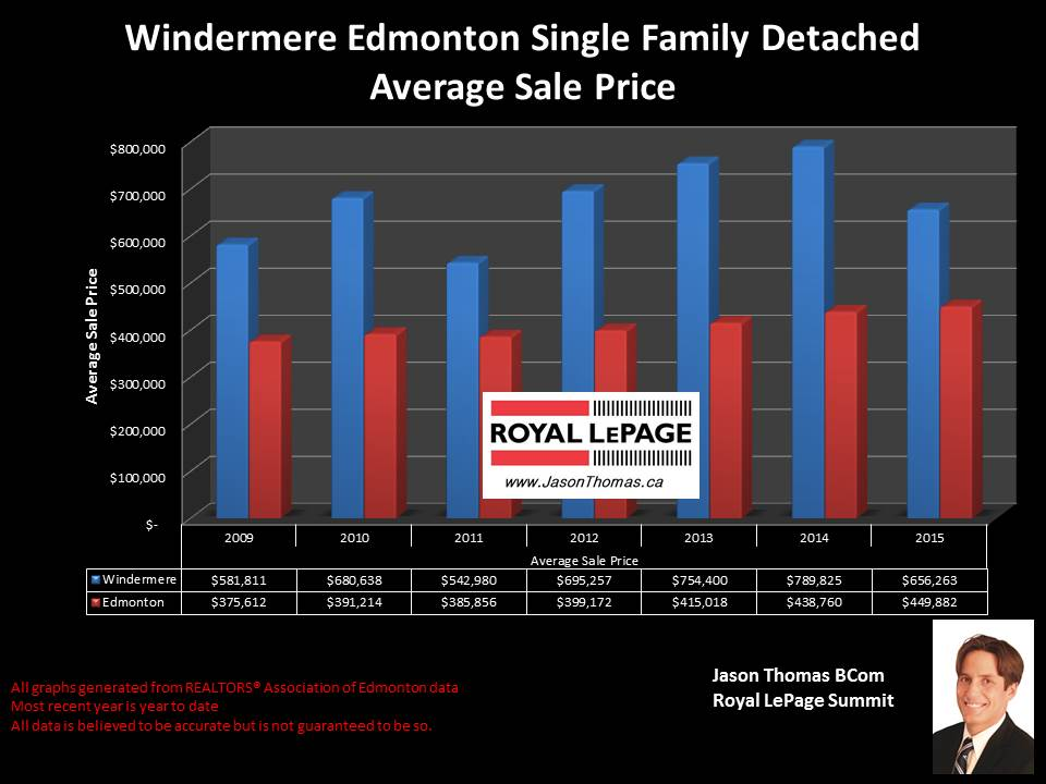Windermere home sale price graph in Edmonton