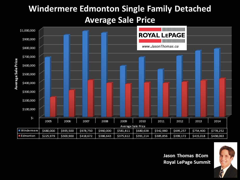 Windermere Edmonton homes for sale