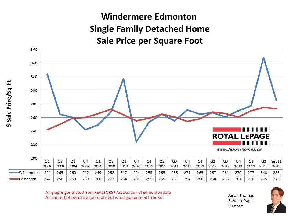 Windermere Edmonton home sales