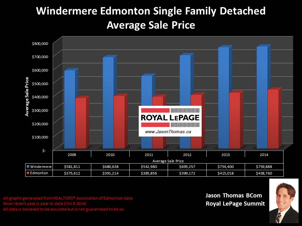 Windermere Edmonton home selling prices