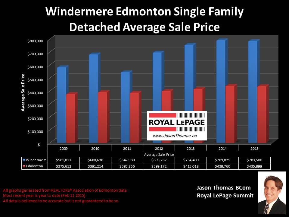 Windermere Edmonton homes for sale