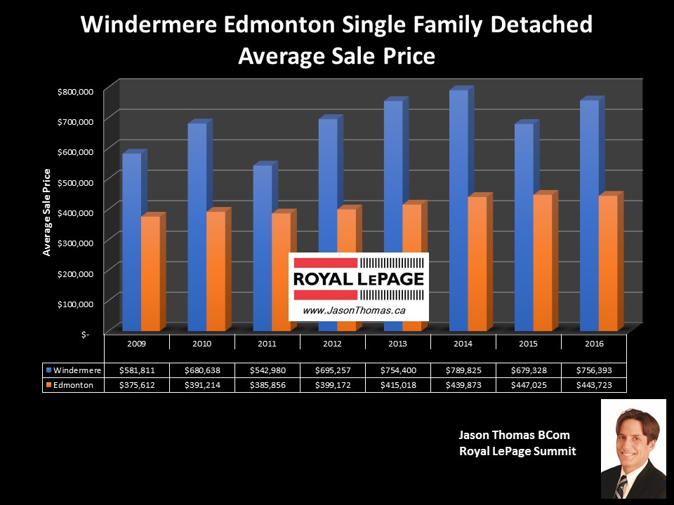 Windermere homes sale price graph in Edmonton