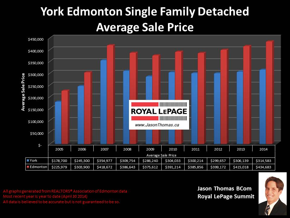 York Edmonton homes for sale