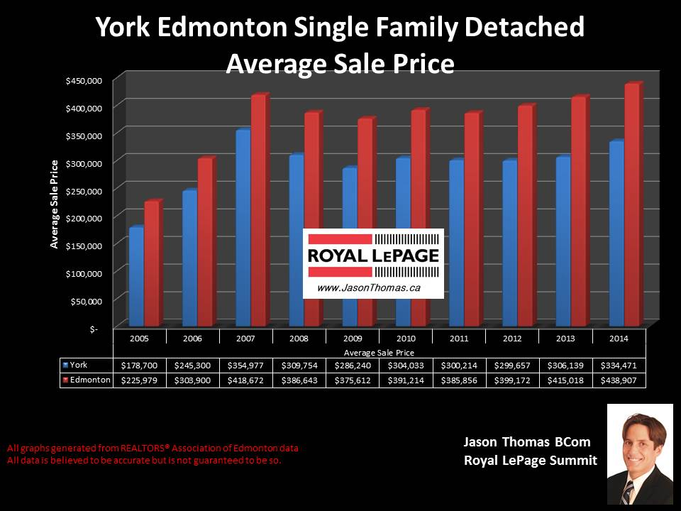 York homes for sale in Edmonton