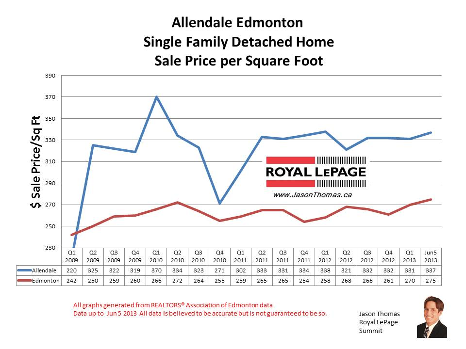 Allendale home sale prices