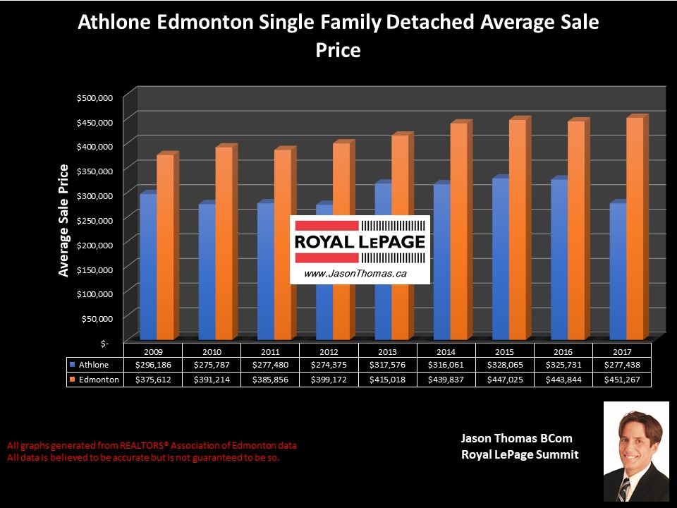 athlone homes average selling price graph Edmonton